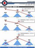 北京楼市进入存量时代 多策确保2017年房价环比不增长