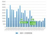 北京购房数据报告 总体交易量仅为2016年一半